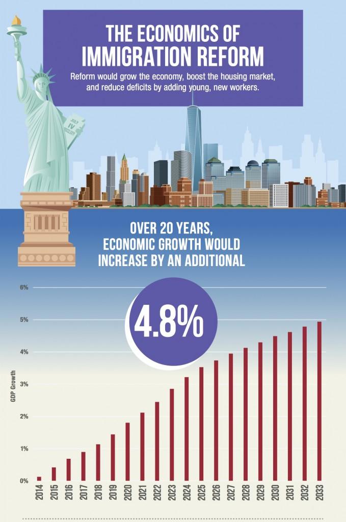 bpc-immigration-infographic