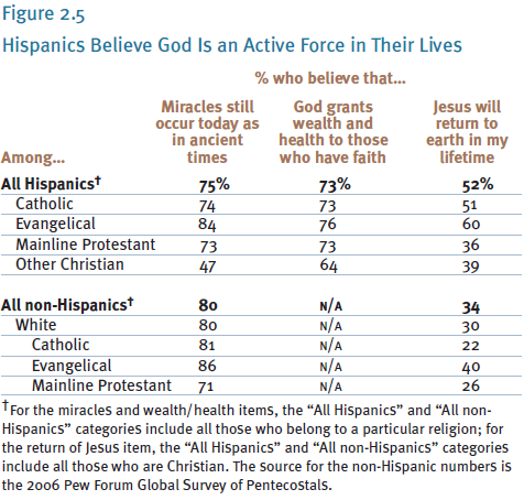 Hispanics who believe God is an active force in their lives according to the Pew Reseach Center.