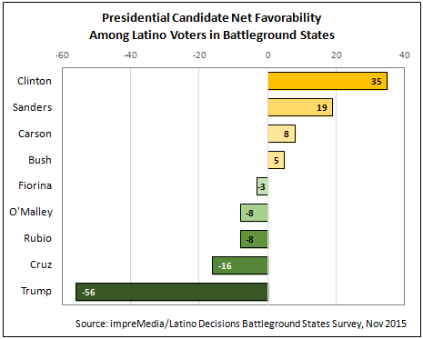 465x373xFig-1-Total-Favorability.png.pagespeed.ic.UcMR8RXl4h