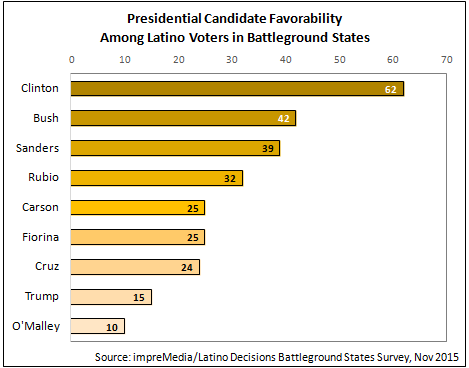 469x368xFig-2-Total-Favorability.png.pagespeed.ic.VE_zlxeRPu