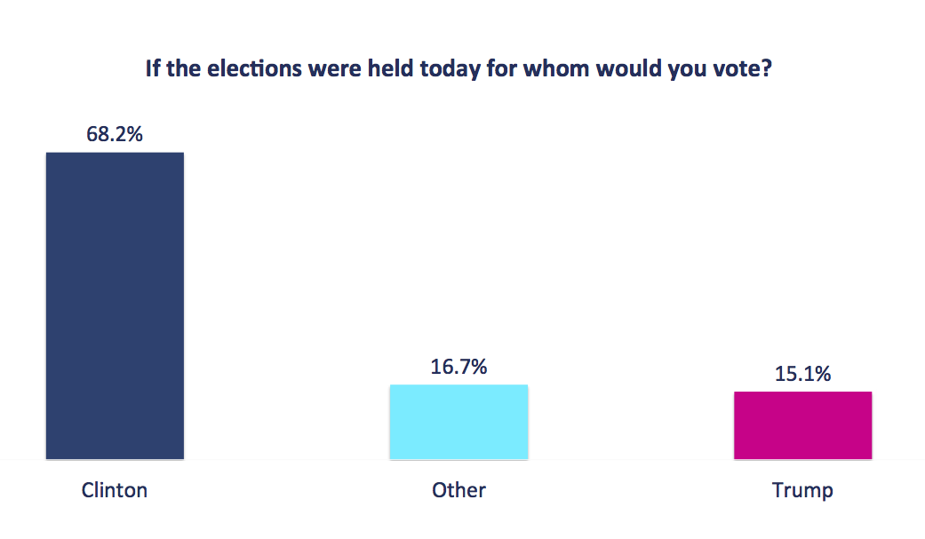 Latest Fiuadsmovil National Online Poll Of Latino Voters Clinton