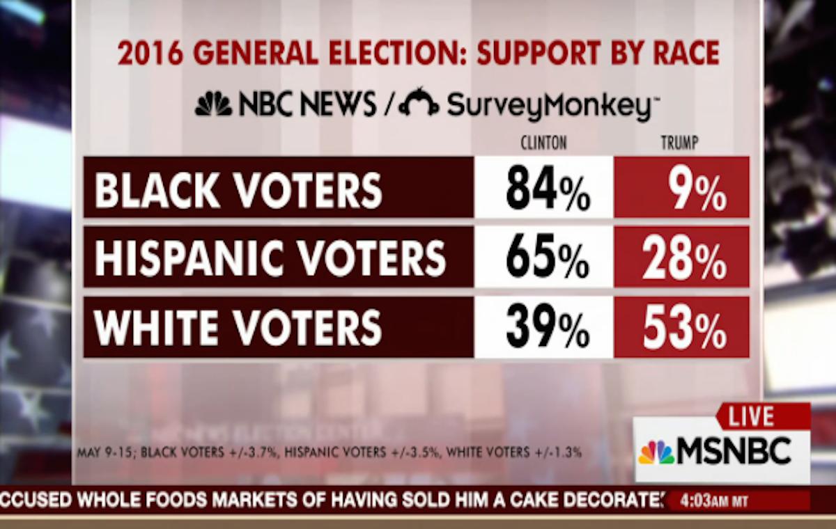 Presidential Popularity >> Trump Gets 28% of Latino Support in Latest NBC News/SurveyMonkey Poll - Latino USA