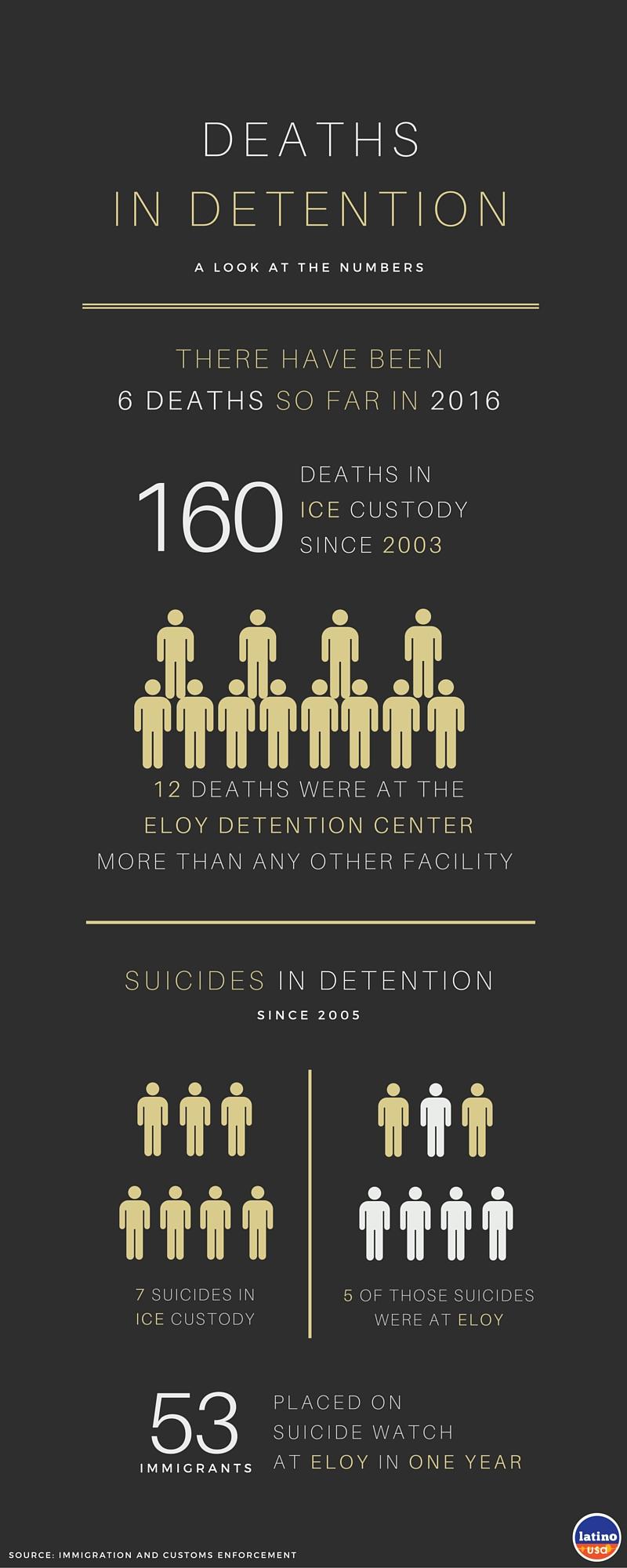 Eloy Infographic