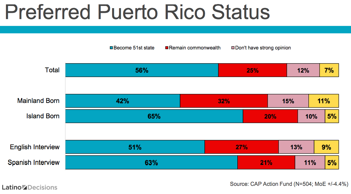 Puerto Rico Should Become The 51st State