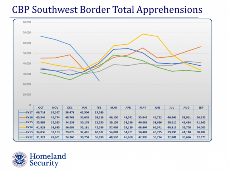 cbp-southwest-border-total-apps-graph-20170308